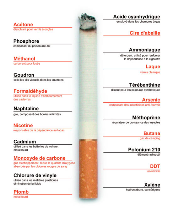 COMPOSITION D UNE CIGARETTE